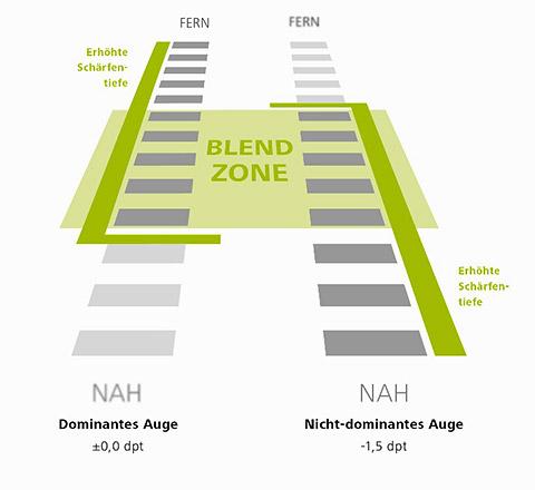 Blend Zone